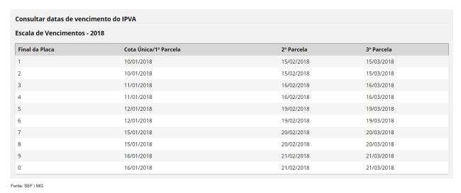 Escala IPVA MG 2018
